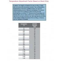 Temperature Adjustment Factor